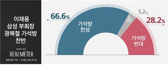 '이재용 가석방' 찬성 66.6%, 반대 28.2%…재계 '사면' 한목소리